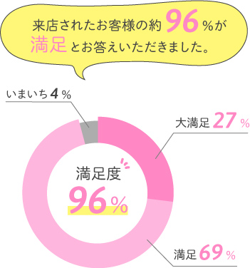 来店されたお客様の約96%が満足とお答えいただきました。